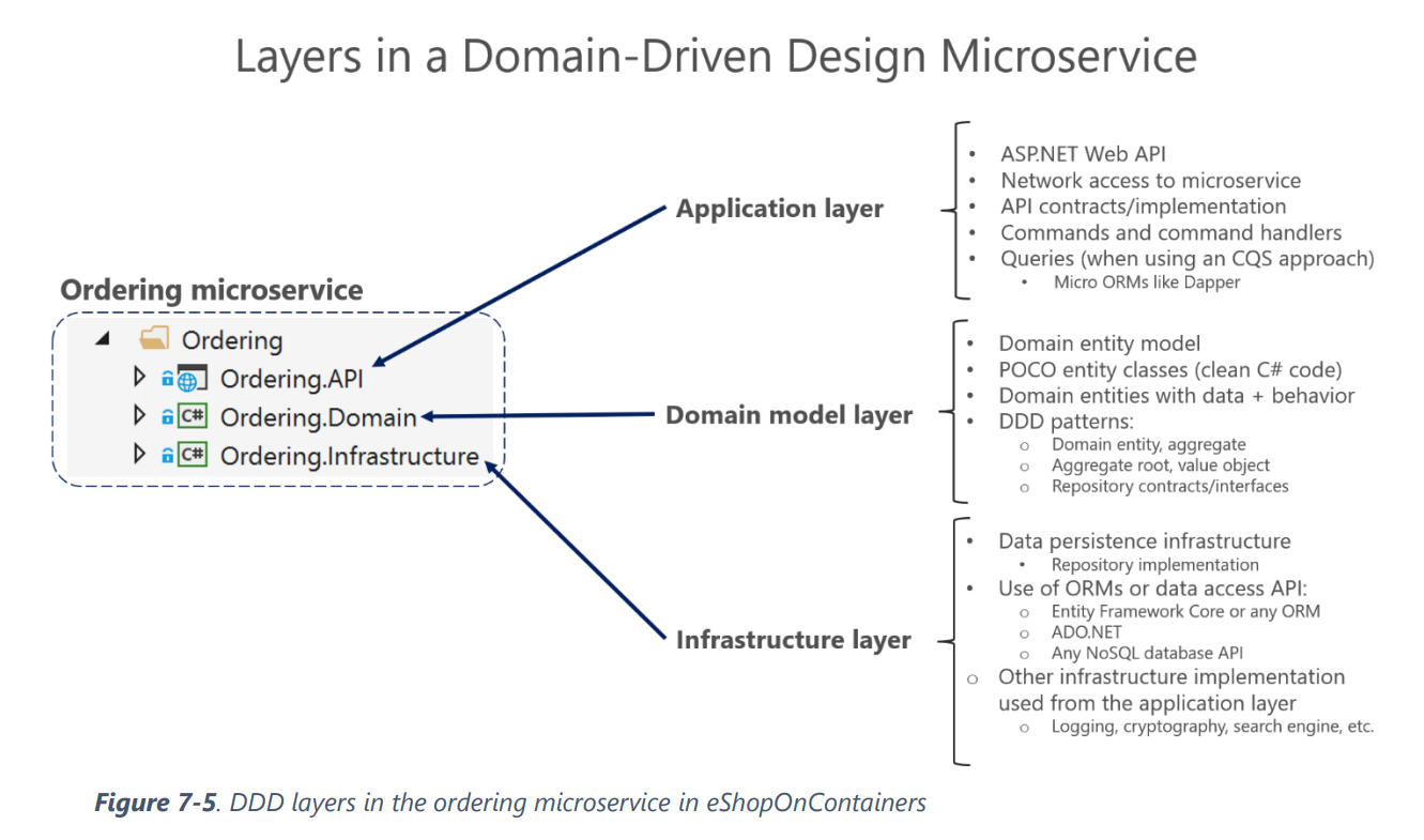 Layers in a Domain Driven Design microservice